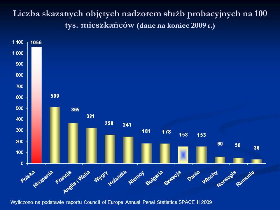 Liczba skazanych objętych nadzorem służb probacyjnych na 100 tys. mieszkańców (dane na koniec 2009 r.) Wyliczono na podstawie raportu Council of Europ