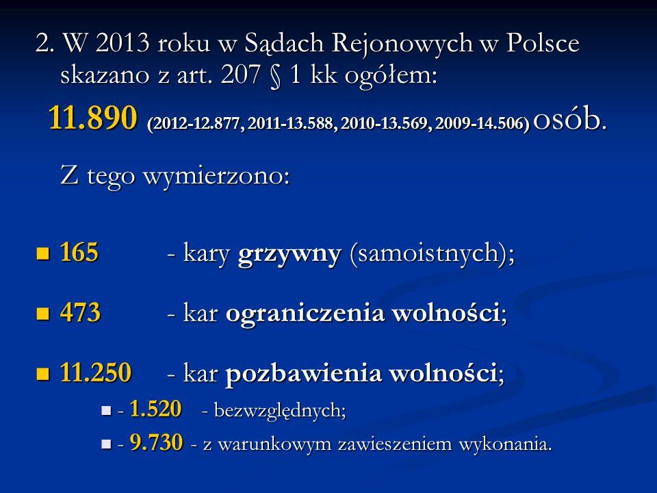 2. W 2013 roku w Sądach Rejonowych w Polsce skazano z art. 207 § 1 kk ogółem: 11.890 (2012-12.877, 2011-13.588, 2010-13.569, 2009-14.506) osób. 11.890