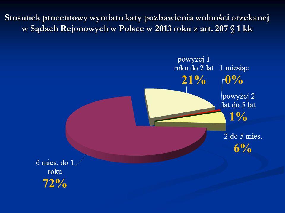 Stosunek procentowy wymiaru kary pozbawienia wolności orzekanej w Sądach Rejonowych w Polsce w 2013 roku z art. 207 § 1 kk