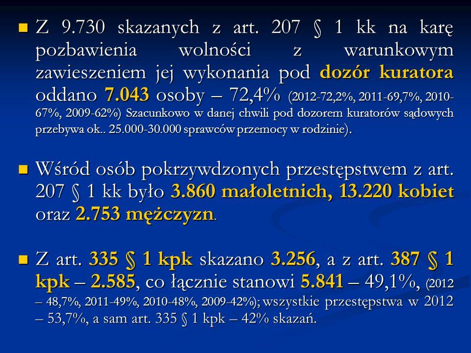 Z 9.730 skazanych z art. 207 § 1 kk na karę pozbawienia wolności z warunkowym zawieszeniem jej wykonania pod dozór kuratora oddano 7.043 osoby – 72,4%