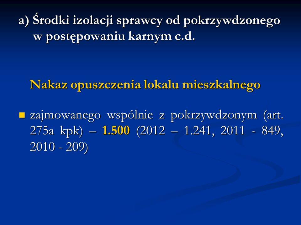 a) Środki izolacji sprawcy od pokrzywdzonego w postępowaniu karnym c.d. Nakaz opuszczenia lokalu mieszkalnego zajmowanego wspólnie z pokrzywdzonym (ar