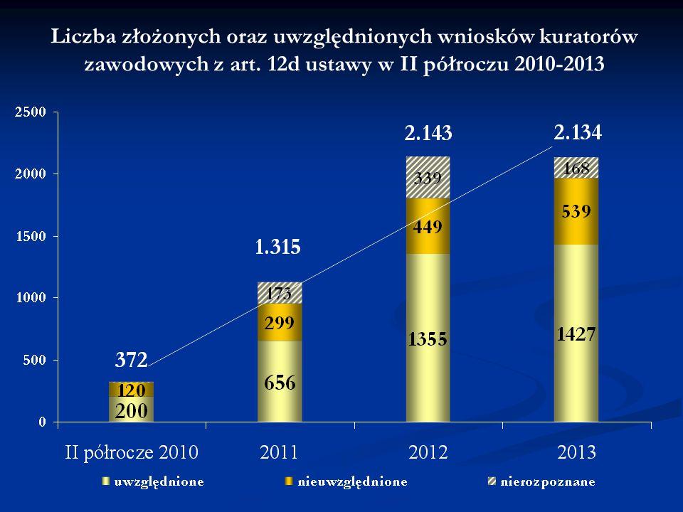 Liczba złożonych oraz uwzględnionych wniosków kuratorów zawodowych z art. 12d ustawy w II półroczu 2010-2013
