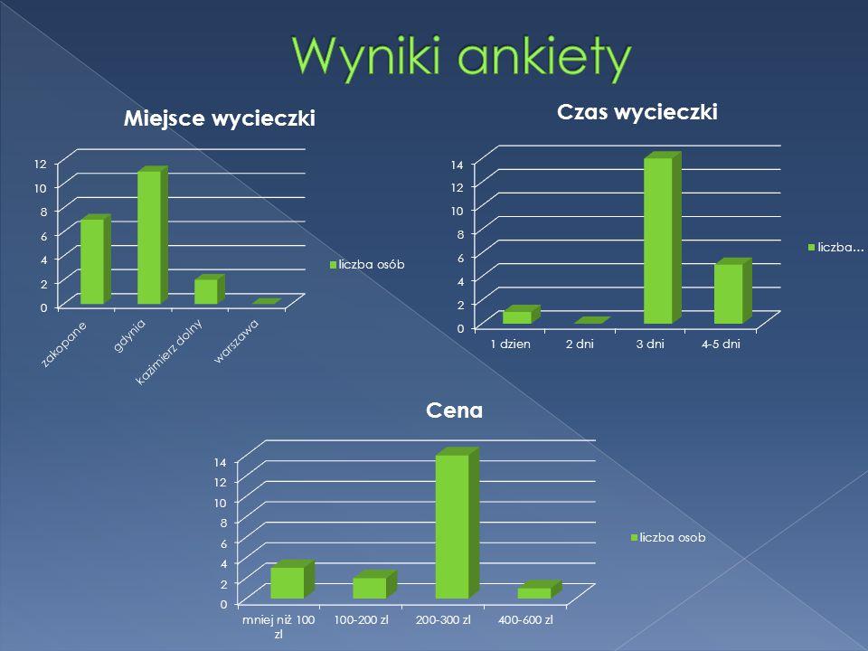 Oferujemy wycieczkę 3 dniową do Gdyni.Cena wycieczki wynosi 250 zł od osoby.