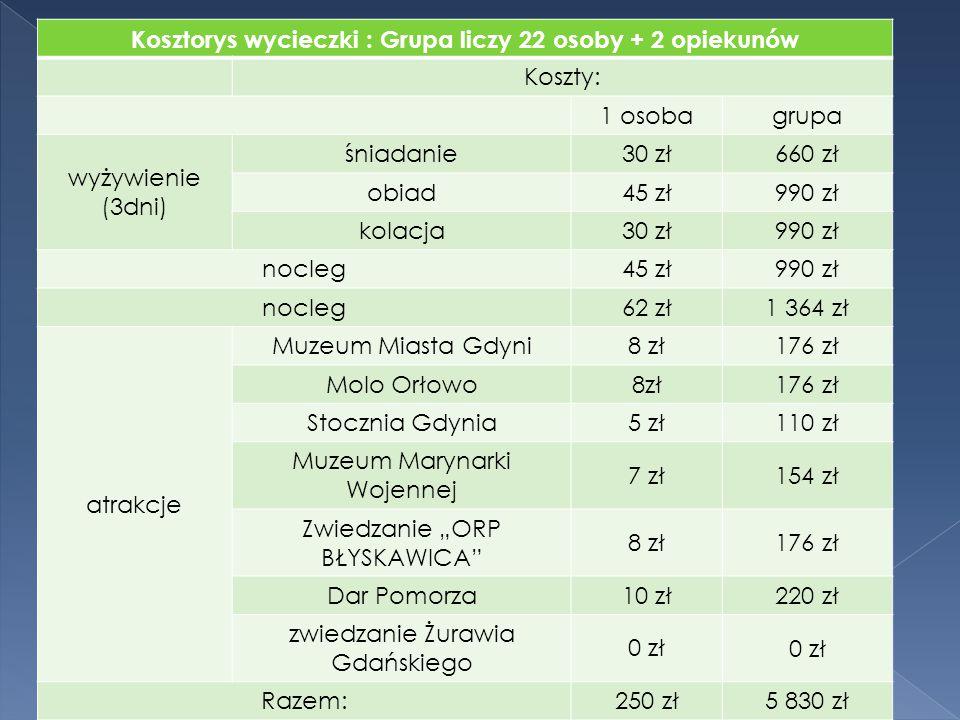 1 Dzień:  9:30 Śniadanie. 10:15 Zwiedzanie Muzeum Miasta Gdyni.