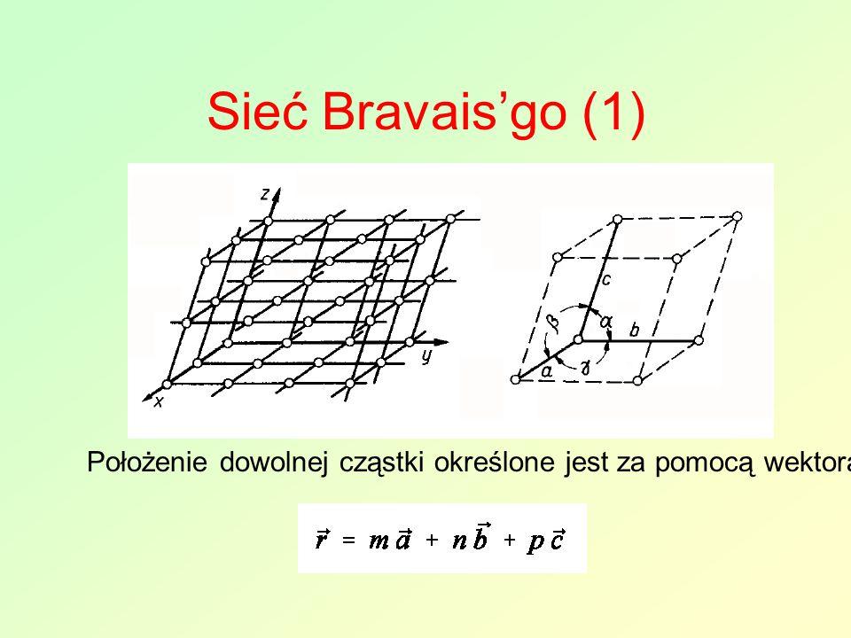 Sieć Bravais'go (1) Położenie dowolnej cząstki określone jest za pomocą wektora
