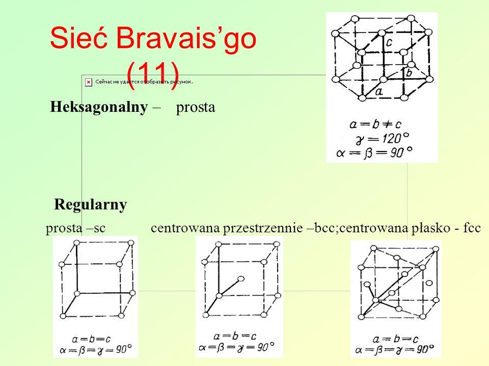 Sieć Bravais'go (11) Heksagonalny –prosta Regularny prosta –sc centrowana przestrzennie –bcc;centrowana płasko - fcc