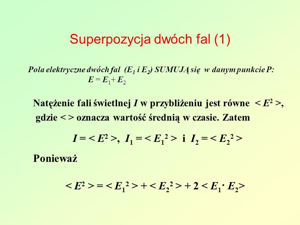 Superpozycja dwóch fal (1) Pola elektryczne dwóch fal (E 1 i E 2 ) SUMUJĄ się w danym punkcie P: E = E 1 + E 2 Natężenie fali świetlnej I w przybliżeniu jest równe, gdzie oznacza wartość średnią w czasie.