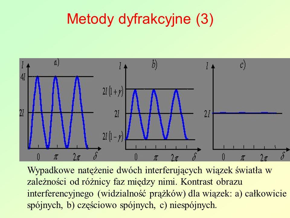 Metody dyfrakcyjne (3) Wypadkowe natężenie dwóch interferujących wiązek światła w zależności od różnicy faz między nimi. Kontrast obrazu interferencyj