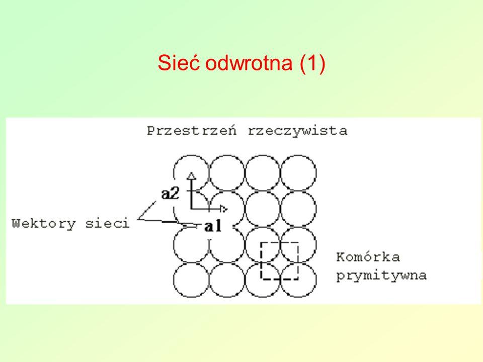 Sieć odwrotna (1)