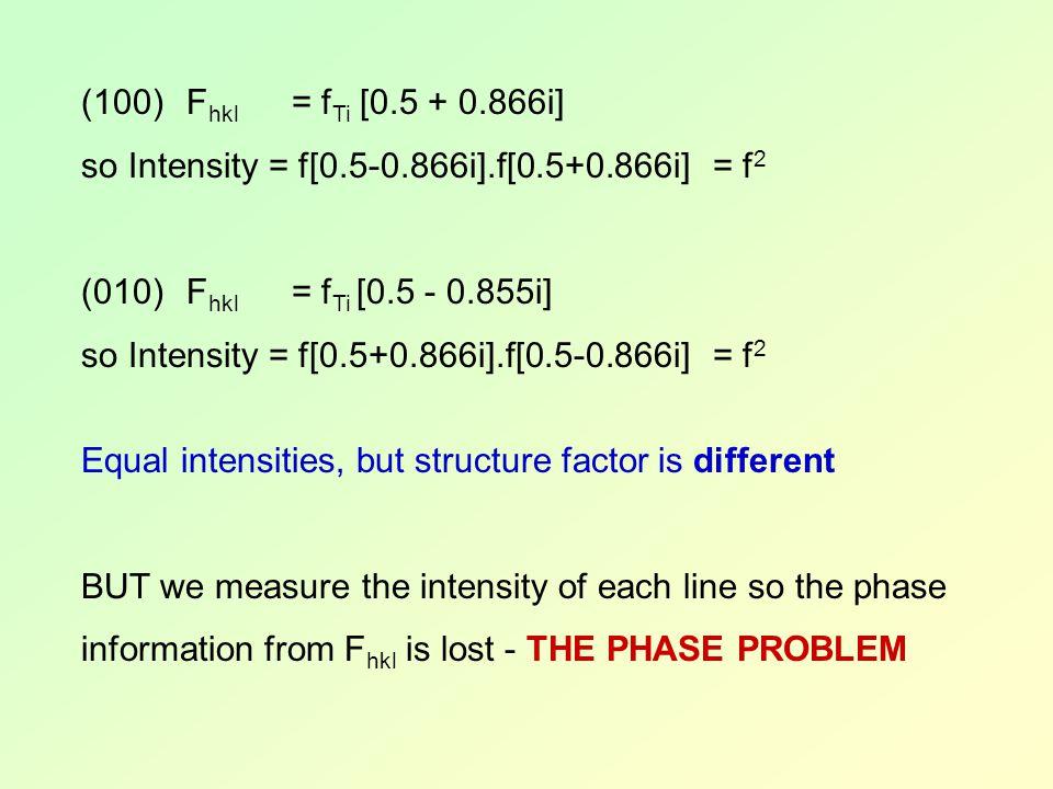 (100)F hkl = f Ti [0.5 + 0.866i] so Intensity = f[0.5-0.866i].f[0.5+0.866i]= f 2 (010)F hkl = f Ti [0.5 - 0.855i] so Intensity = f[0.5+0.866i].f[0.5-0