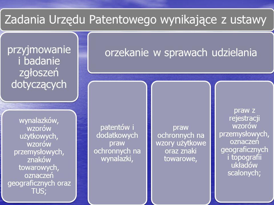 Zadania Urzędu Patentowego wynikające z ustawy przyjmowanie i badanie zgłoszeń dotyczących wynalazków, wzorów użytkowych, wzorów przemysłowych, znaków