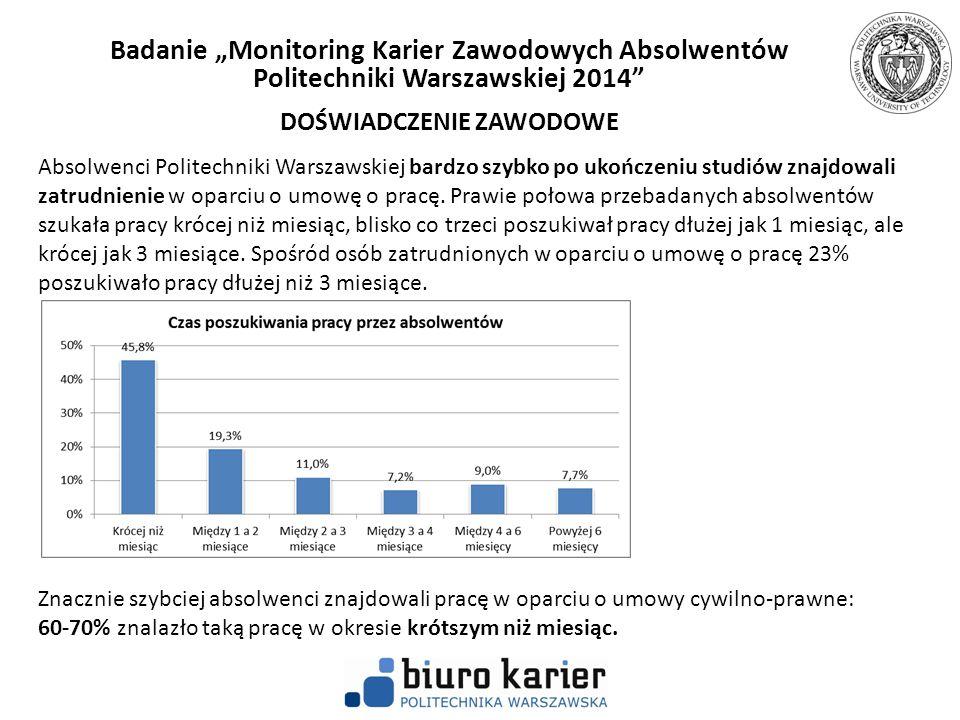 Absolwenci Politechniki Warszawskiej bardzo szybko po ukończeniu studiów znajdowali zatrudnienie w oparciu o umowę o pracę. Prawie połowa przebadanych