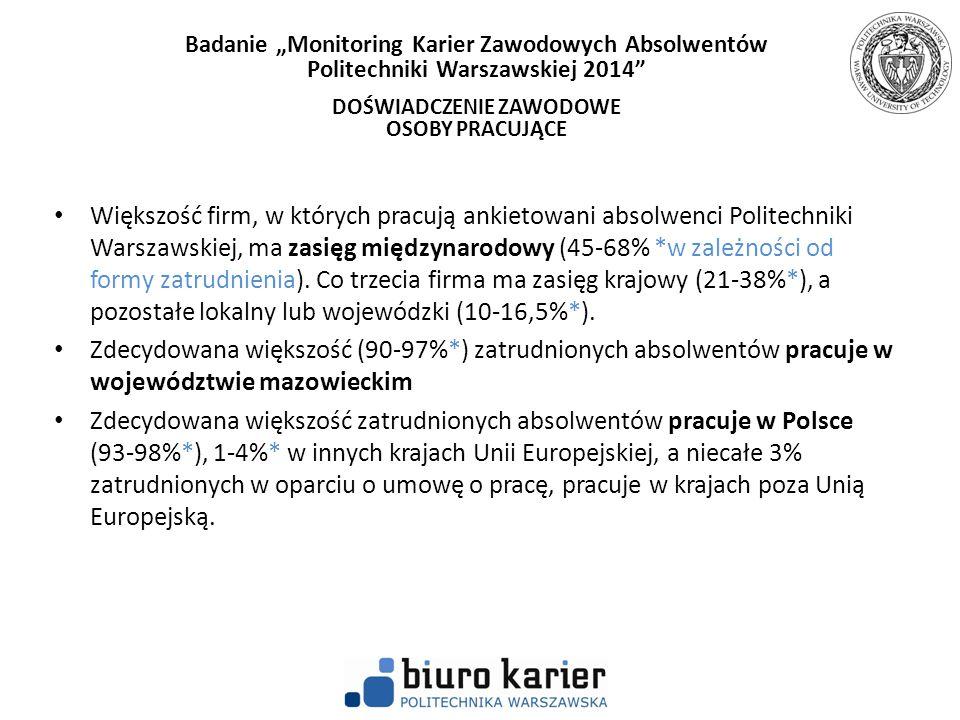 Większość firm, w których pracują ankietowani absolwenci Politechniki Warszawskiej, ma zasięg międzynarodowy (45-68% *w zależności od formy zatrudnien
