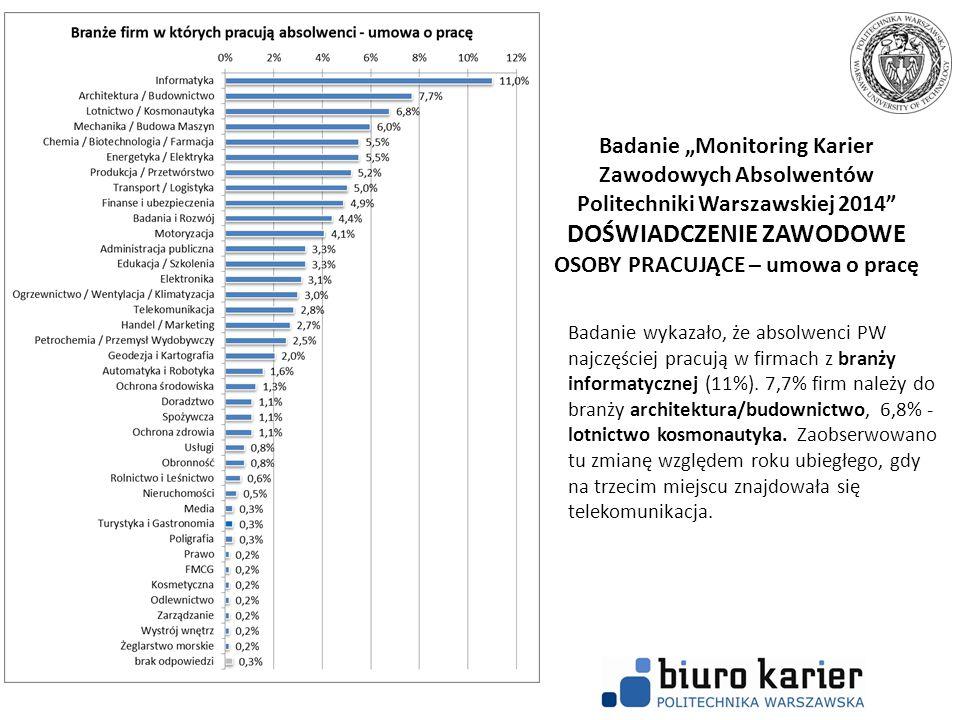 """Badanie """"Monitoring Karier Zawodowych Absolwentów Politechniki Warszawskiej 2014"""" DOŚWIADCZENIE ZAWODOWE OSOBY PRACUJĄCE – umowa o pracę Badanie wykaz"""