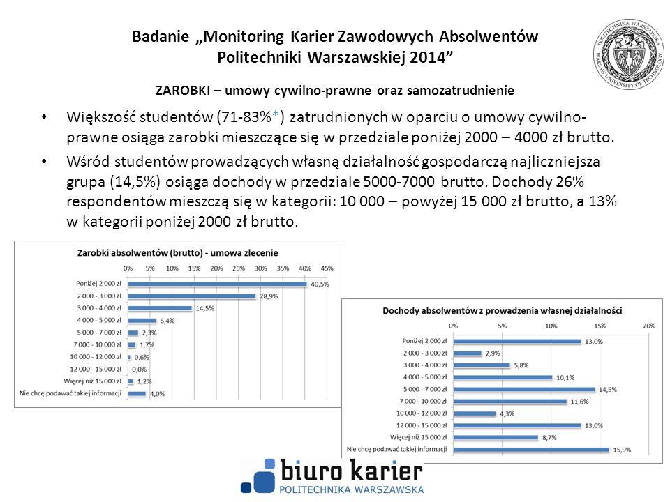 """Badanie """"Monitoring Karier Zawodowych Absolwentów Politechniki Warszawskiej 2014"""" ZAROBKI – umowy cywilno-prawne oraz samozatrudnienie Większość stude"""