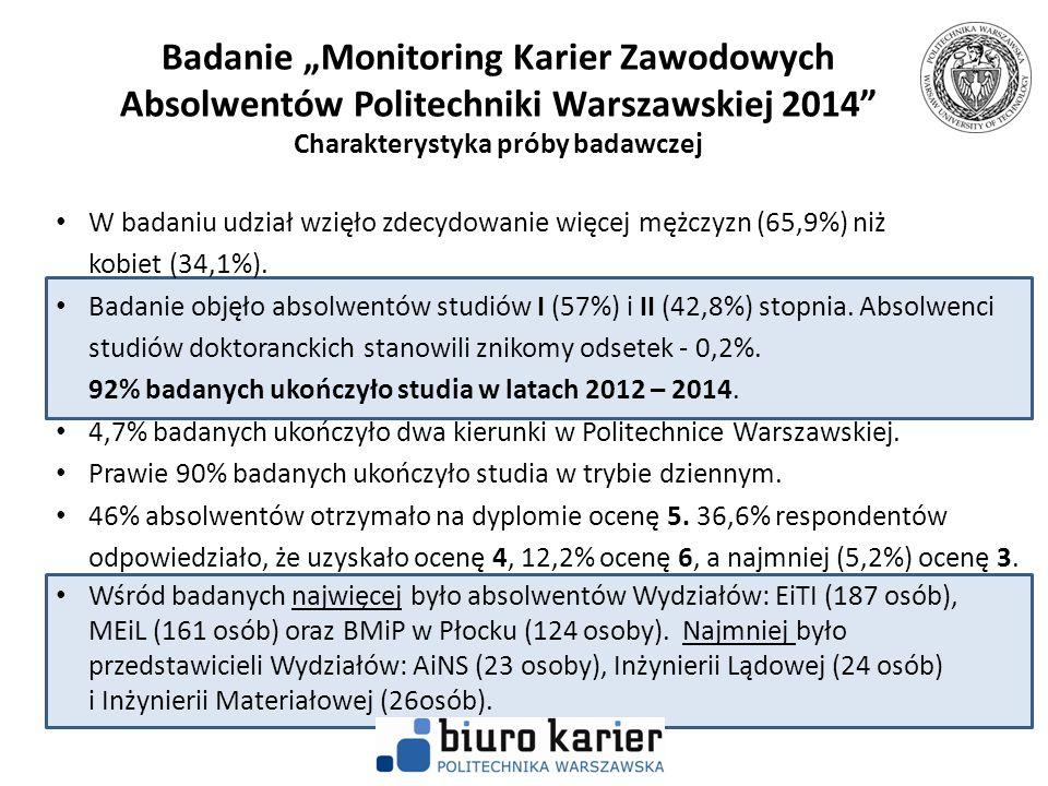 """Badanie """"Monitoring Karier Zawodowych Absolwentów Politechniki Warszawskiej 2014 DOŚWIADCZENIE ZAWODOWE OSOBY PRACUJĄCE – umowa o pracę Badanie wykazało, że absolwenci PW najczęściej pracują w firmach z branży informatycznej (11%)."""