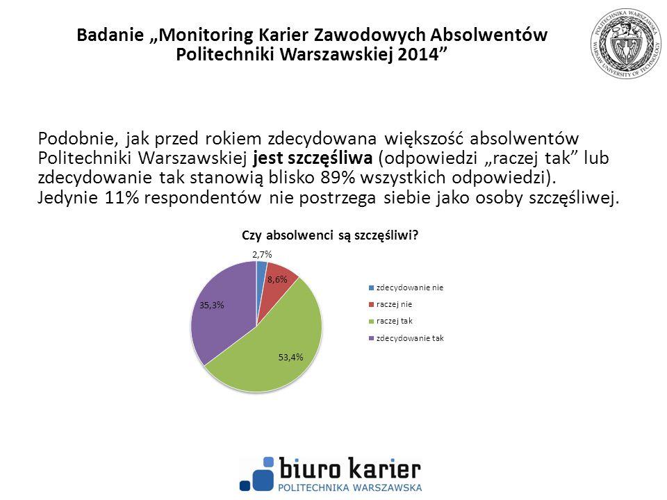"""Podobnie, jak przed rokiem zdecydowana większość absolwentów Politechniki Warszawskiej jest szczęśliwa (odpowiedzi """"raczej tak"""" lub zdecydowanie tak s"""