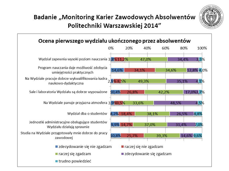 """Badanie """"Monitoring Karier Zawodowych Absolwentów Politechniki Warszawskiej 2014"""" Centrum Współpracy Międzynarodowej i Biuro Karier PW"""