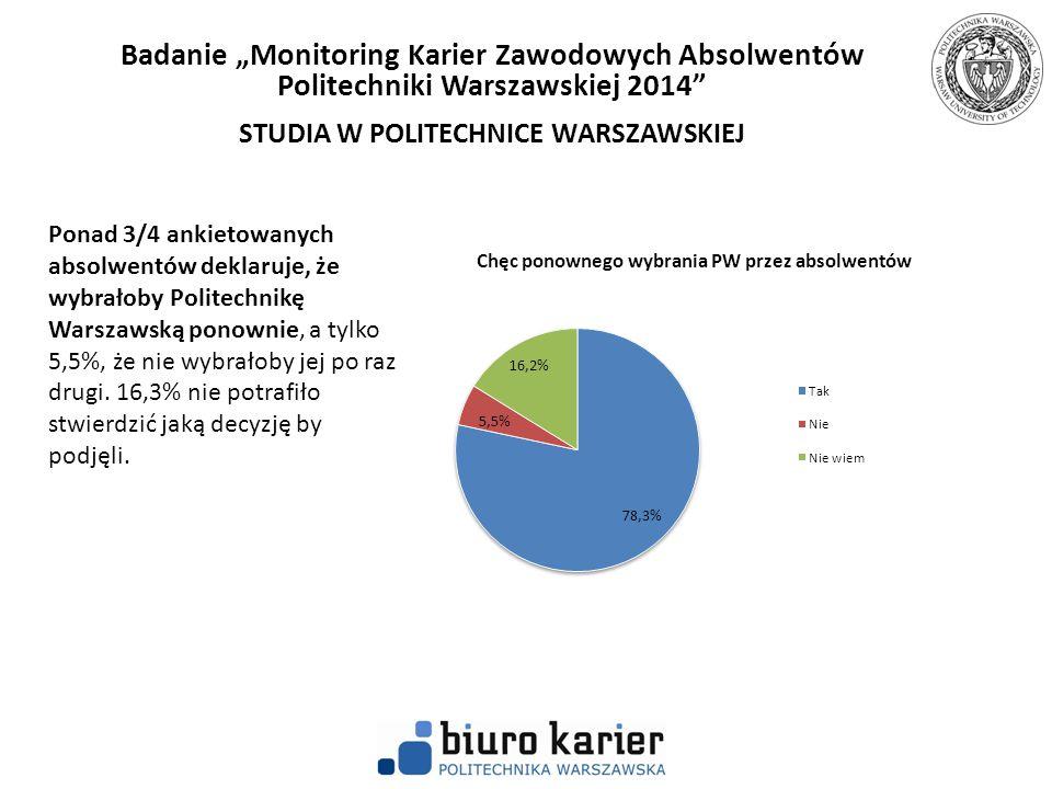 Ponad 3/4 ankietowanych absolwentów deklaruje, że wybrałoby Politechnikę Warszawską ponownie, a tylko 5,5%, że nie wybrałoby jej po raz drugi. 16,3% n