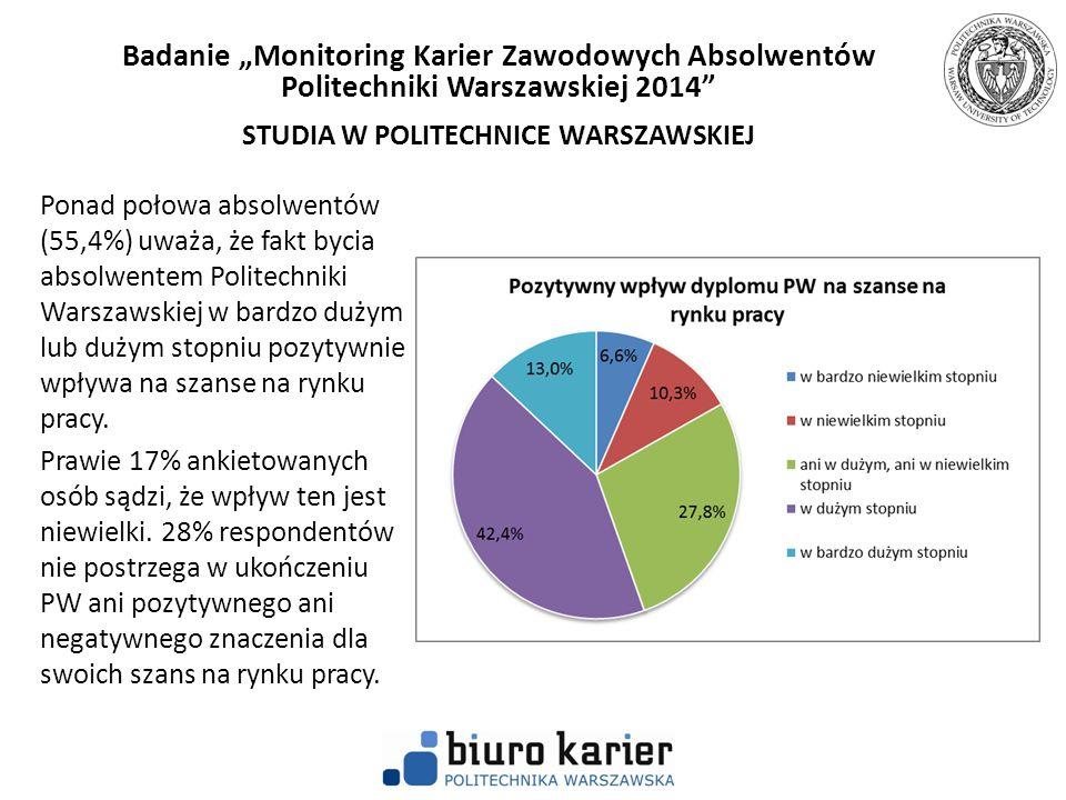 Ponad połowa absolwentów (55,4%) uważa, że fakt bycia absolwentem Politechniki Warszawskiej w bardzo dużym lub dużym stopniu pozytywnie wpływa na szan