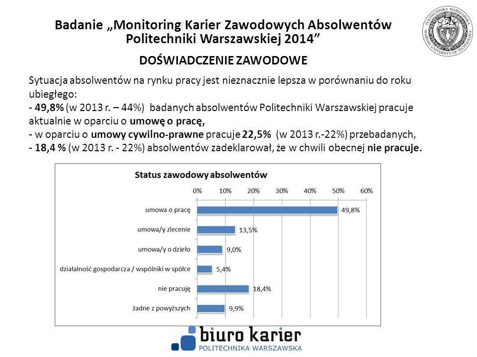 """Badanie """"Monitoring Karier Zawodowych Absolwentów Politechniki Warszawskiej 2014 ABSOLWENCI NIEPRACUJĄCY Spośród absolwentów niepracujących aż 61% kontynuuje naukę."""