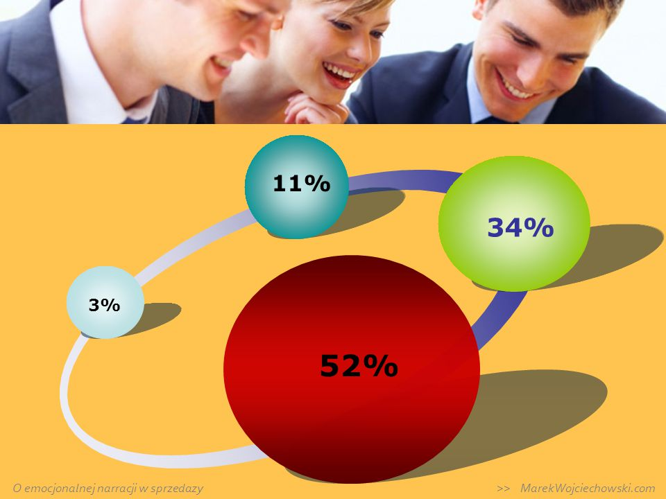 Diagram cykliczny 3% 11% 34% 52% O emocjonalnej narracji w sprzedazy >> MarekWojciechowski.com