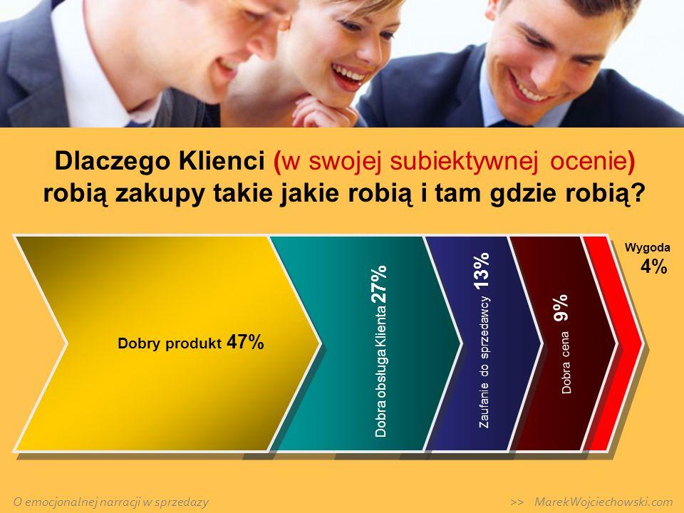Polski konsument traktuje (intuicyjnie) wiarygodnie słowa: > TWÓJ > DECYZJA > DLA CIEBIE > WYBÓR > PROFESJONALNY > SZEROKI, PEŁNY, POLSKI, RODZINNY Co najmniej 70% wiarygodność wskazań O emocjonalnej narracji w sprzedazy >> MarekWojciechowski.com