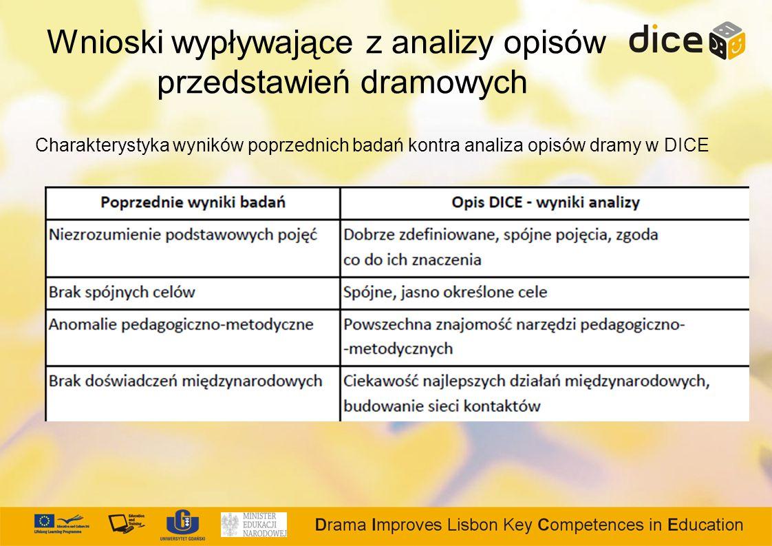 Wnioski wypływające z analizy opisów przedstawień dramowych Charakterystyka wyników poprzednich badań kontra analiza opisów dramy w DICE