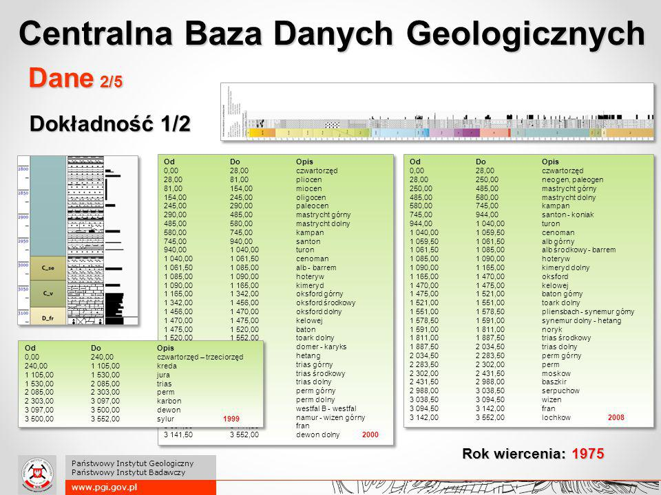 Dokładność 1/2 www.pgi.gov.pl Państwowy Instytut Geologiczny Państwowy Instytut Badawczy Dane 2/5 OdDoOpis 0,0028,00czwartorzęd 28,0081,00pliocen 81,0