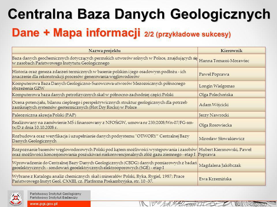 www.pgi.gov.pl Państwowy Instytut Geologiczny Państwowy Instytut Badawczy Dane + Mapa informacji 2/2 (przykładowe sukcesy) Centralna Baza Danych Geolo