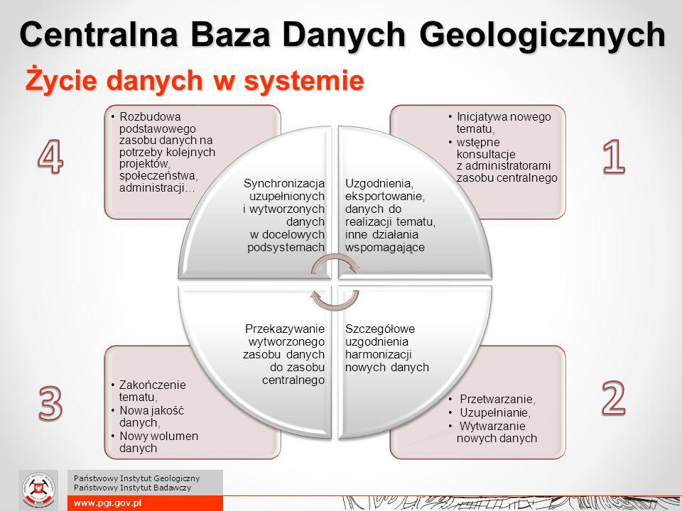 www.pgi.gov.pl Państwowy Instytut Geologiczny Państwowy Instytut Badawczy Centralna Baza Danych Geologicznych Życie danych w systemie Przetwarzanie, U