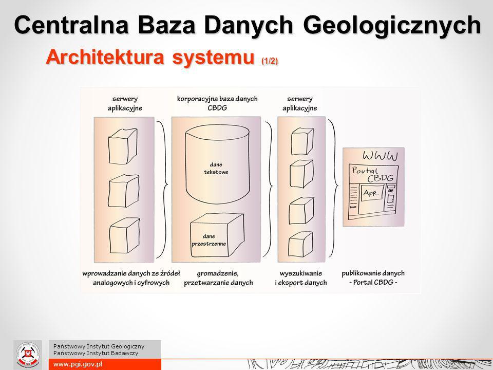 """Architektura systemu (2/2) Słowniki + GIS = """"dwie szyny Centralna Baza Danych Geologicznych www.pgi.gov.pl Państwowy Instytut Geologiczny Państwowy Instytut Badawczy"""