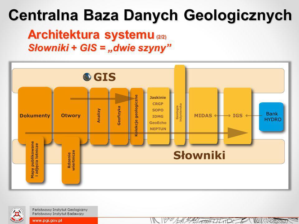 """Architektura systemu (2/2) Słowniki + GIS = """"dwie szyny"""" Centralna Baza Danych Geologicznych www.pgi.gov.pl Państwowy Instytut Geologiczny Państwowy I"""