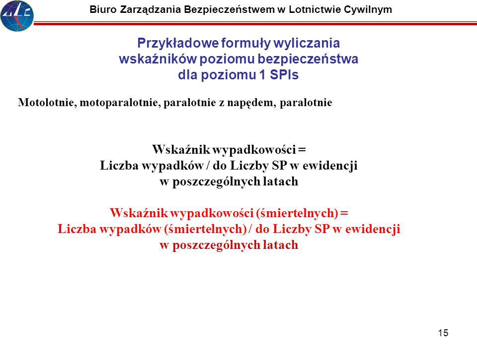 15 Biuro Zarządzania Bezpieczeństwem w Lotnictwie Cywilnym Motolotnie, motoparalotnie, paralotnie z napędem, paralotnie Wskaźnik wypadkowości = Liczba