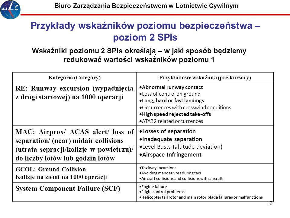 16 Biuro Zarządzania Bezpieczeństwem w Lotnictwie Cywilnym Przykłady wskaźników poziomu bezpieczeństwa – poziom 2 SPIs Kategoria (Category)Przykładowe