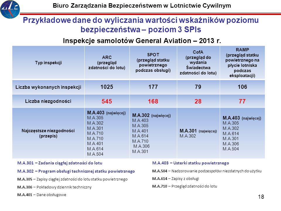18 Biuro Zarządzania Bezpieczeństwem w Lotnictwie Cywilnym Przykładowe dane do wyliczania wartości wskaźników poziomu bezpieczeństwa – poziom 3 SPIs I