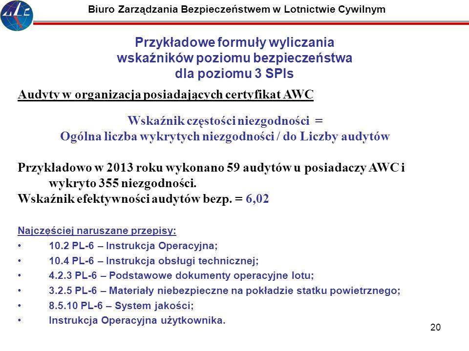 20 Biuro Zarządzania Bezpieczeństwem w Lotnictwie Cywilnym Audyty w organizacja posiadających certyfikat AWC Wskaźnik częstości niezgodności = Ogólna
