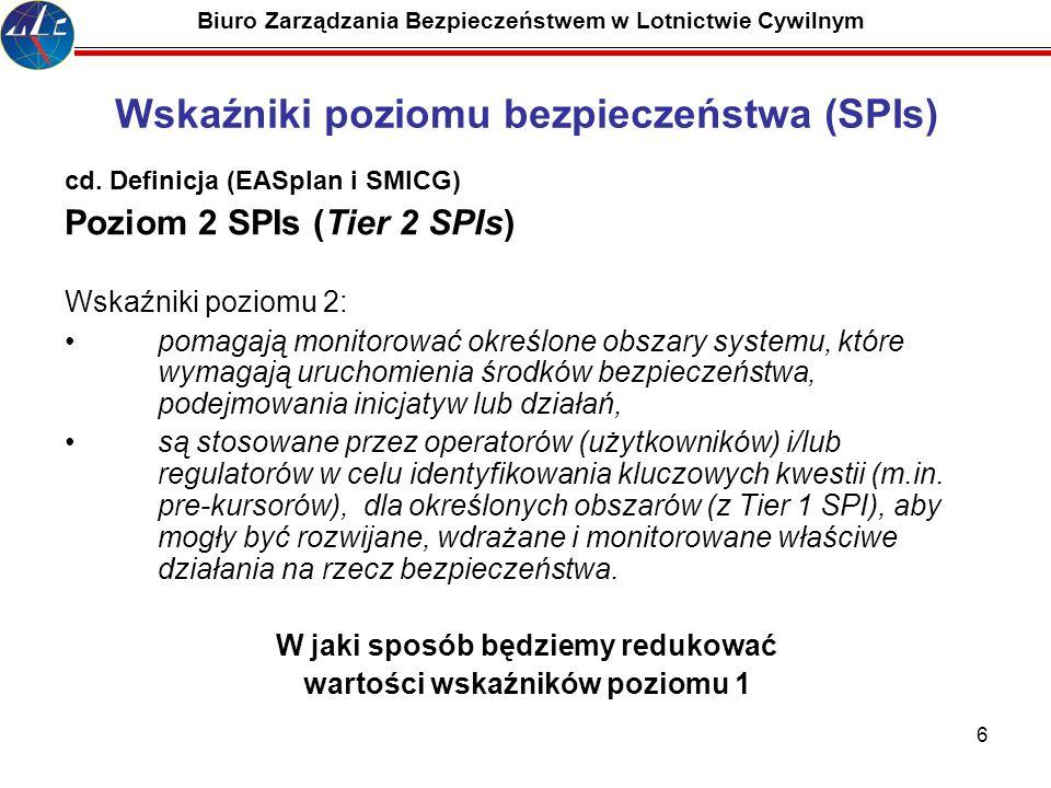 6 Biuro Zarządzania Bezpieczeństwem w Lotnictwie Cywilnym Wskaźniki poziomu bezpieczeństwa (SPIs) cd. Definicja (EASplan i SMICG) Poziom 2 SPIs (Tier