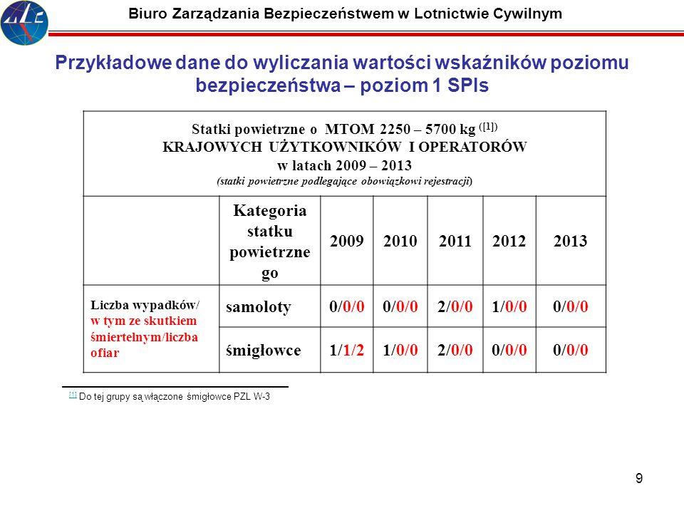 9 Biuro Zarządzania Bezpieczeństwem w Lotnictwie Cywilnym Statki powietrzne o MTOM 2250 – 5700 kg ([1]) KRAJOWYCH UŻYTKOWNIKÓW I OPERATORÓW w latach 2