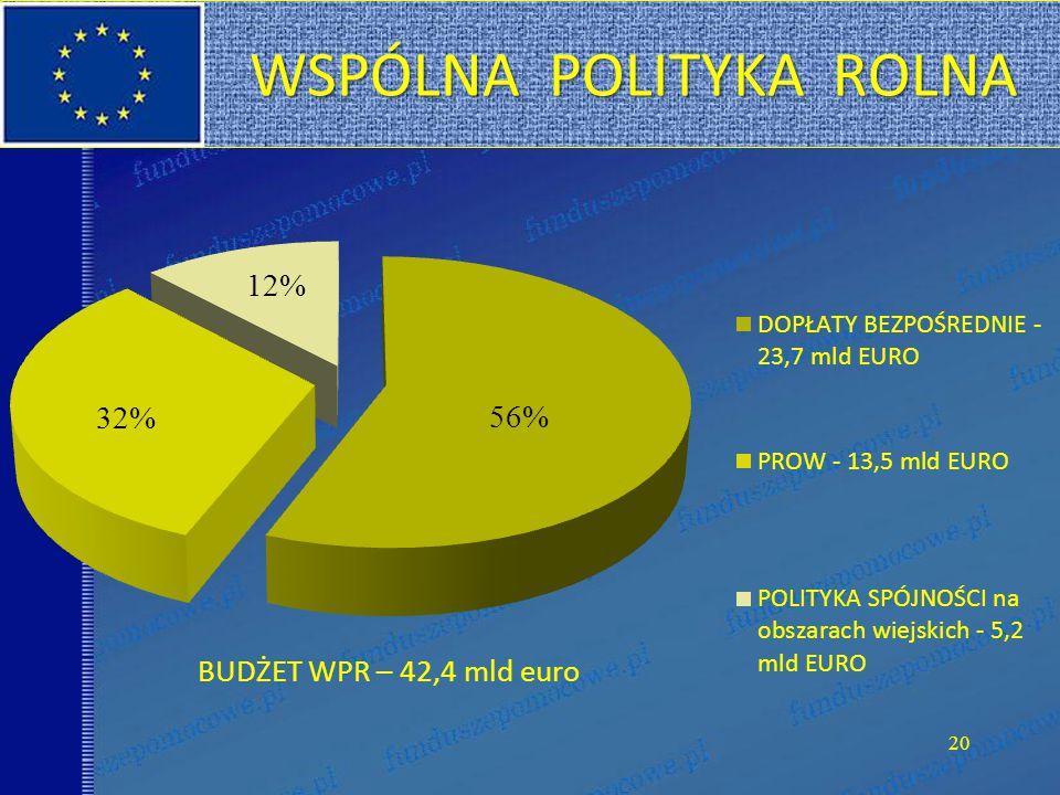 20 WSPÓLNA POLITYKA ROLNA WSPÓLNA POLITYKA ROLNA