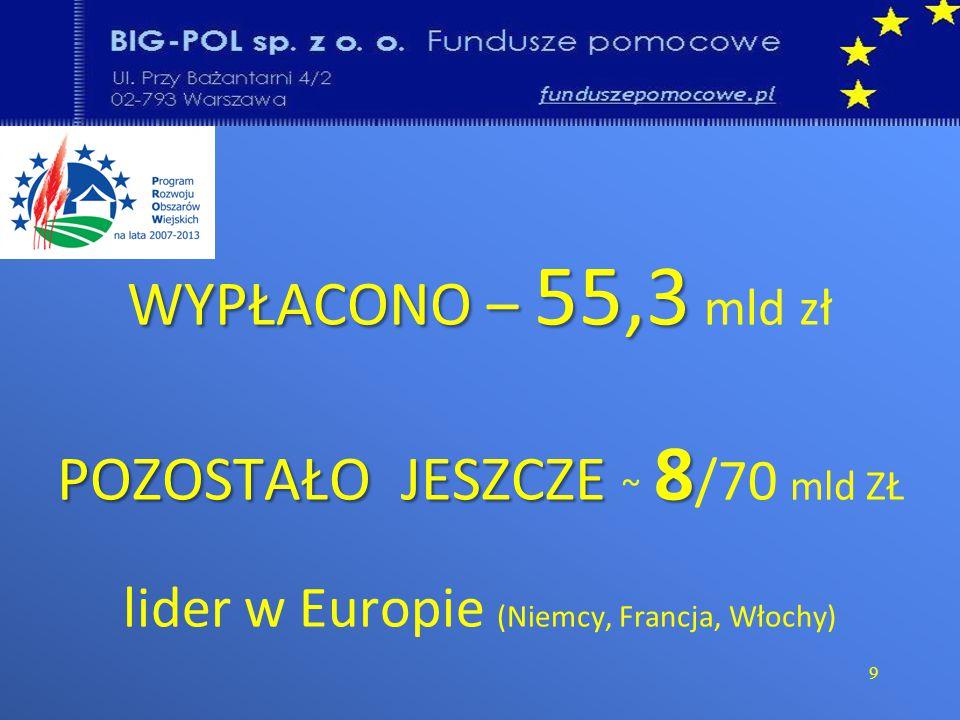 WYPŁACONO – 55,3 POZOSTAŁO JESZCZE 8 WYPŁACONO – 55,3 mld zł POZOSTAŁO JESZCZE ~ 8 /70 mld ZŁ lider w Europie (Niemcy, Francja, Włochy) 9