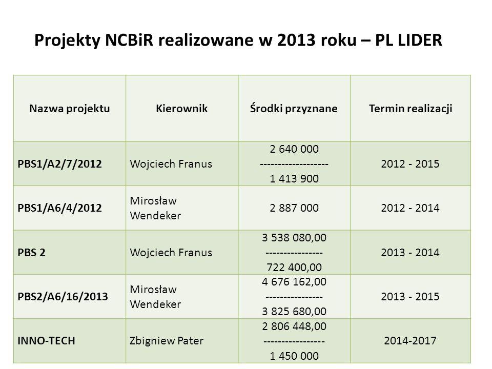 Projekty NCBiR realizowane w 2013 roku – PL LIDER 10 Nazwa projektuKierownikŚrodki przyznaneTermin realizacji PBS1/A2/7/2012Wojciech Franus 2 640 000 ------------------- 1 413 900 2012 - 2015 PBS1/A6/4/2012 Mirosław Wendeker 2 887 0002012 - 2014 PBS 2Wojciech Franus 3 538 080,00 ---------------- 722 400,00 2013 - 2014 PBS2/A6/16/2013 Mirosław Wendeker 4 676 162,00 ---------------- 3 825 680,00 2013 - 2015 INNO-TECHZbigniew Pater 2 806 448,00 ----------------- 1 450 000 2014-2017