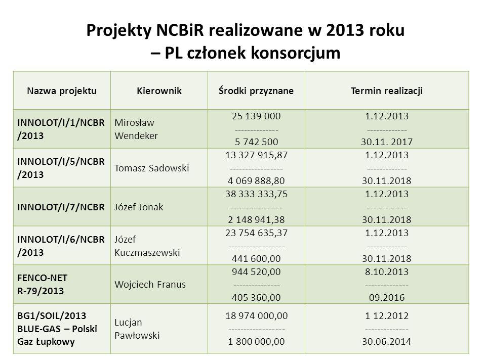 Projekty NCBiR realizowane w 2013 roku – PL członek konsorcjum 11 Nazwa projektuKierownikŚrodki przyznaneTermin realizacji INNOLOT/I/1/NCBR /2013 Mirosław Wendeker 25 139 000 -------------- 5 742 500 1.12.2013 ------------- 30.11.