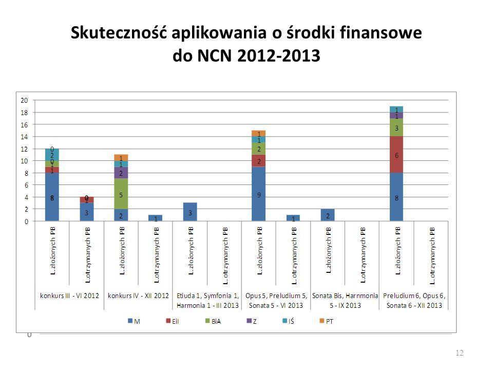 Skuteczność aplikowania o środki finansowe do NCN 2012-2013 12