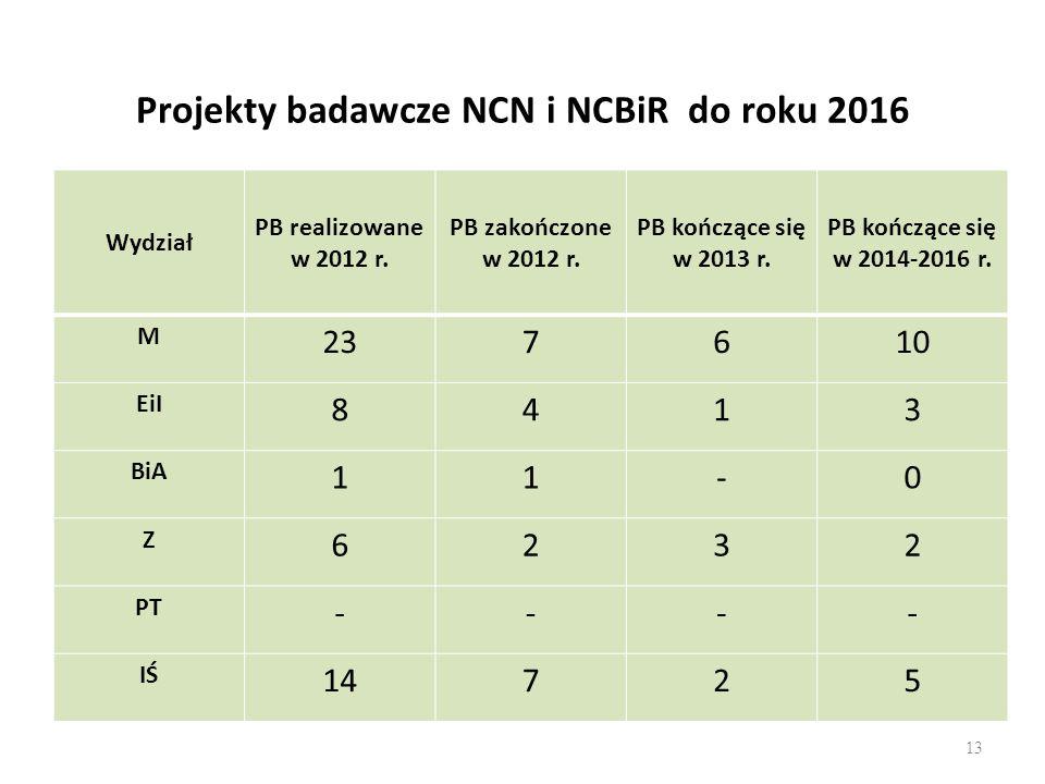 Projekty badawcze NCN i NCBiR do roku 2016 Wydział PB realizowane w 2012 r.