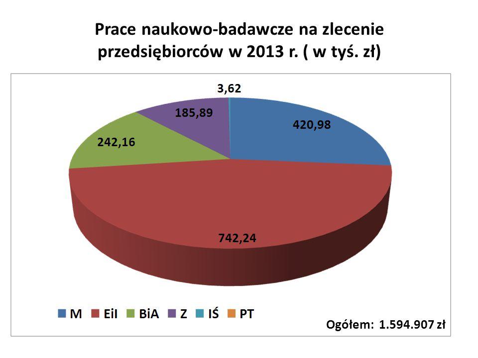 Prace naukowo-badawcze na zlecenie przedsiębiorców w 2013 r. ( w tyś. zł) Ogółem: 1.594.907 zł