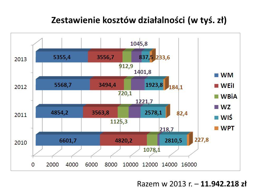 Zestawienie kosztów działalności (w tyś. zł) Razem w 2013 r. – 11.942.218 zł 17