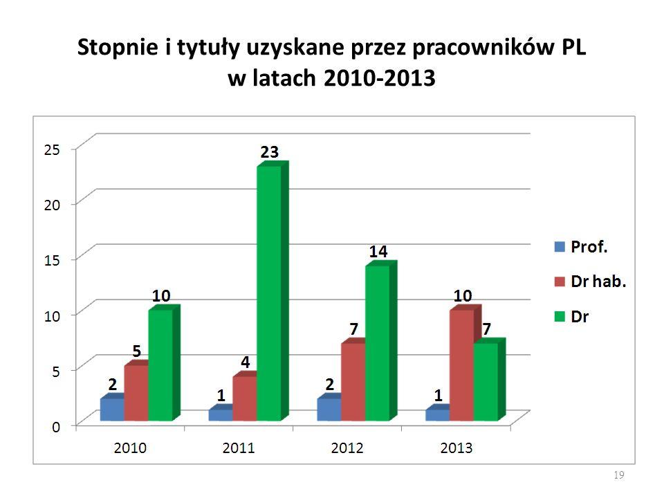 Stopnie i tytuły uzyskane przez pracowników PL w latach 2010-2013 19