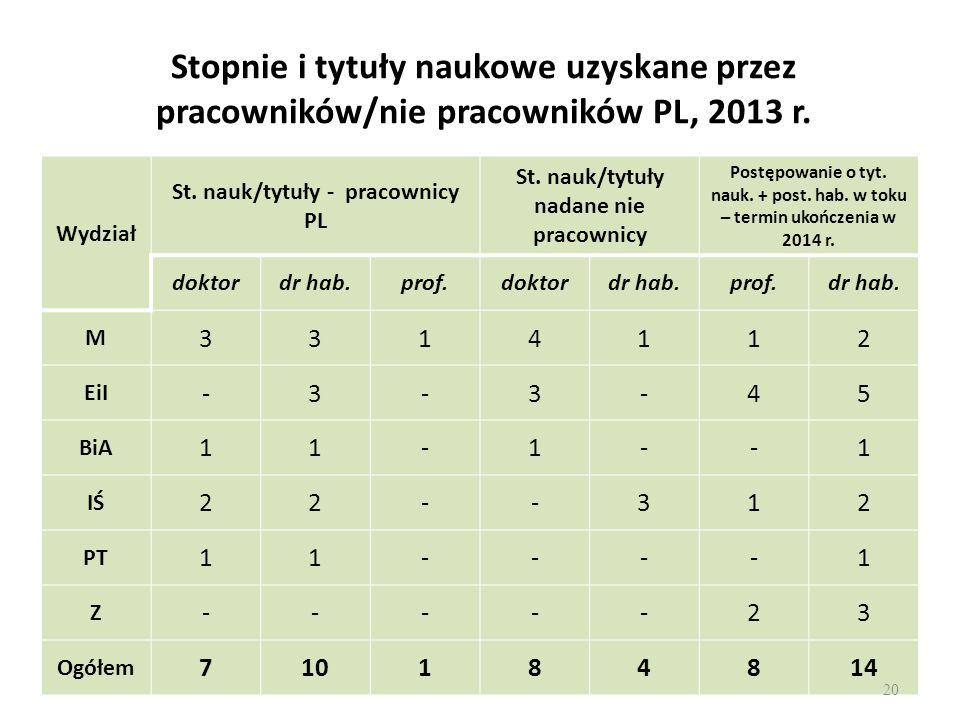 Stopnie i tytuły naukowe uzyskane przez pracowników/nie pracowników PL, 2013 r.