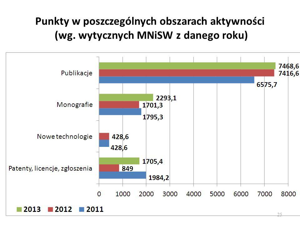 Punkty w poszczególnych obszarach aktywności (wg. wytycznych MNiSW z danego roku) 25